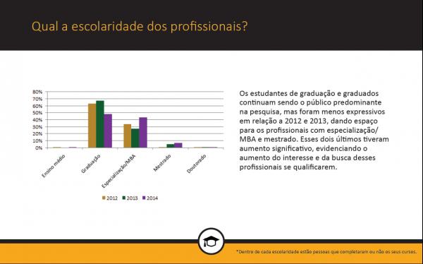 escolaridade profissionais de monitoramento de mídias sociais