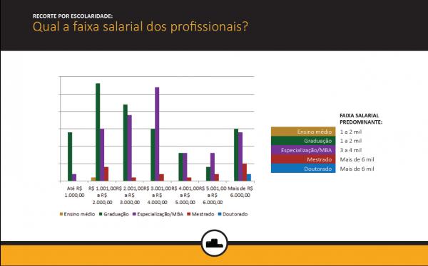 remuneração profissionais de monitoramento de mídias sociais por escolaridade