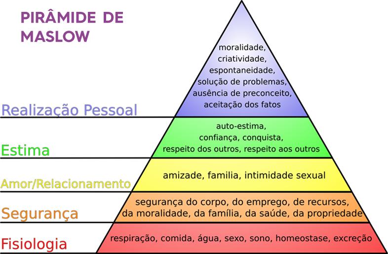 piramide de maslow - necessidades