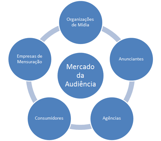 mercado da audiencia