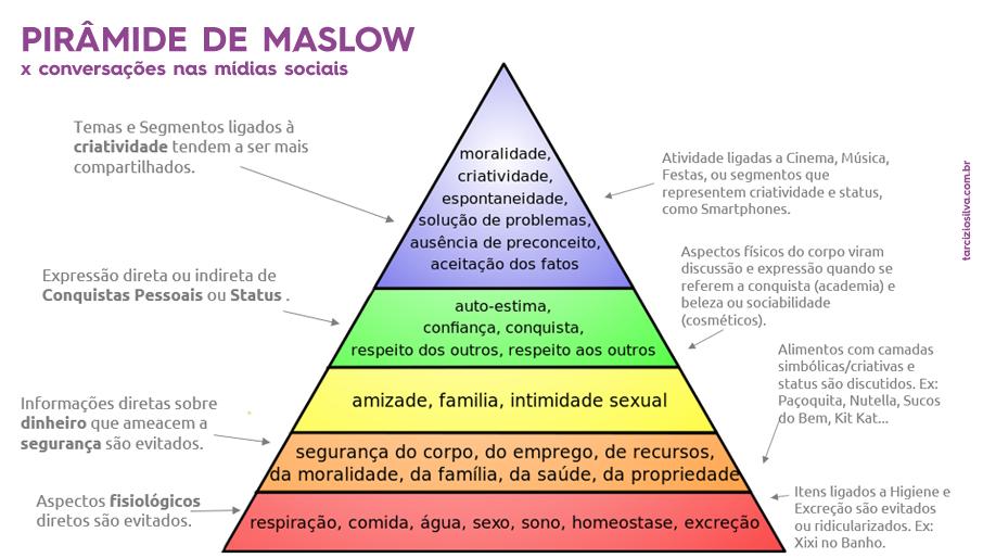 piramide de maslow - necessidades x conversas nas midias sociais - exemplos