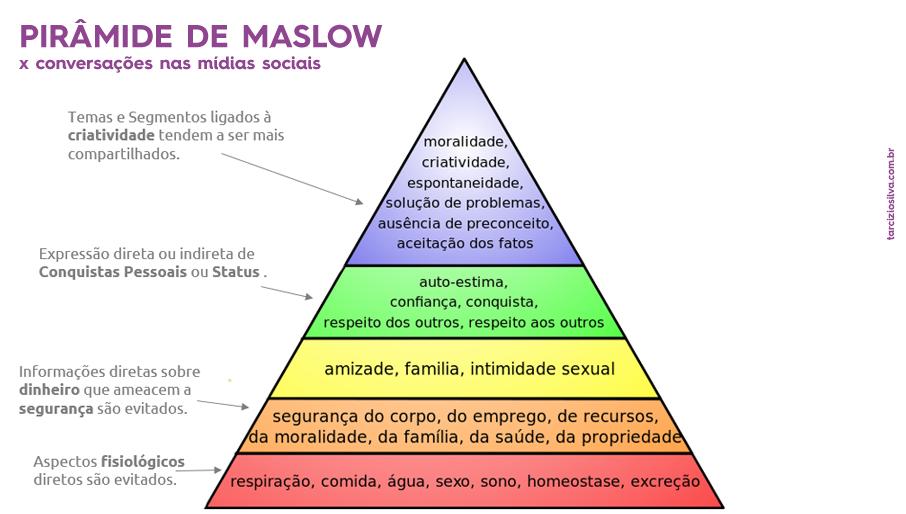 piramide de maslow - necessidades x conversas nas midias sociais
