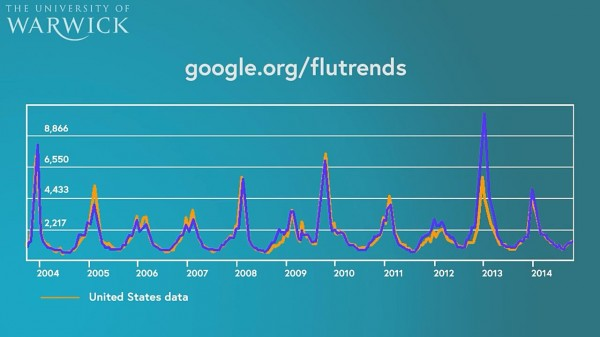 Detecting flu infections with Google searches