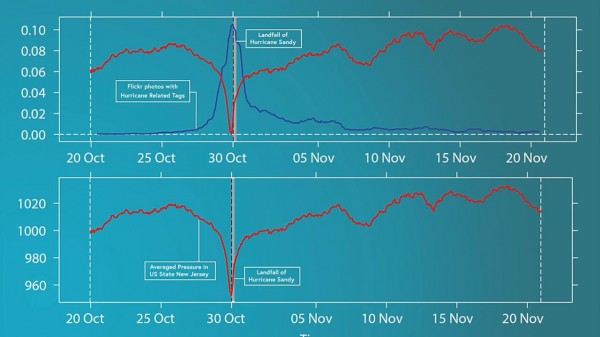 Furacão Sandy - Flickr - Pressão Atmosférica - Big Data