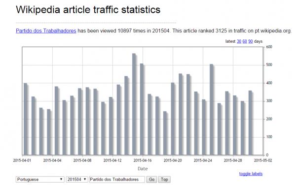 stats wikipedia